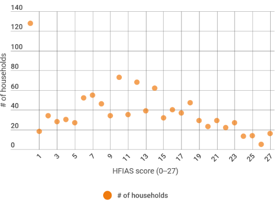 Figure 2: Count of household HFIAS scores, data from Rwanda (n=1.063)