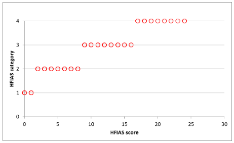 HFIAS categories in relation to scores following the old (top) and new (bottom) categorization approach, data from Senegal (n=997)-