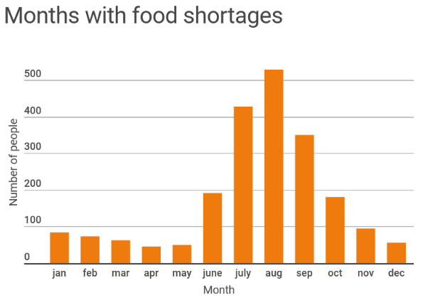 Figure 4: Count of people indicating food shortages, data from Senegal (n=1206)