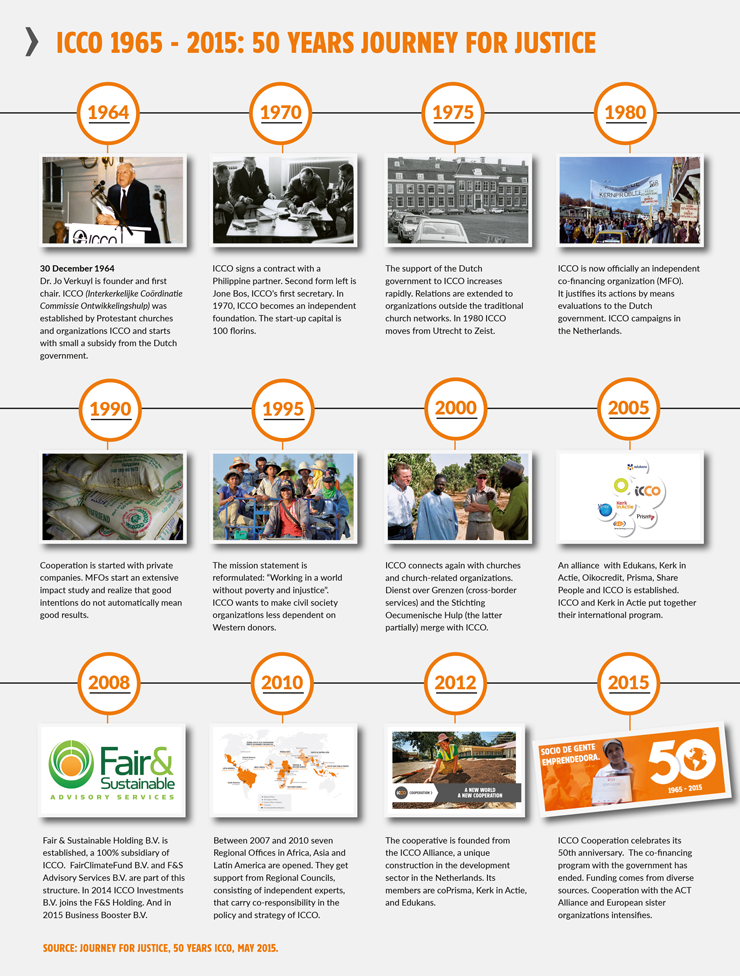 50 years timeline ICCO