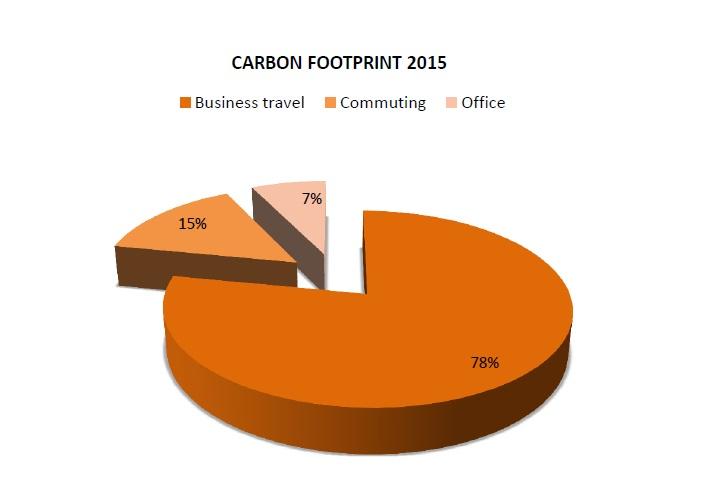 Carbon Footprint of ICCO Has Decreased