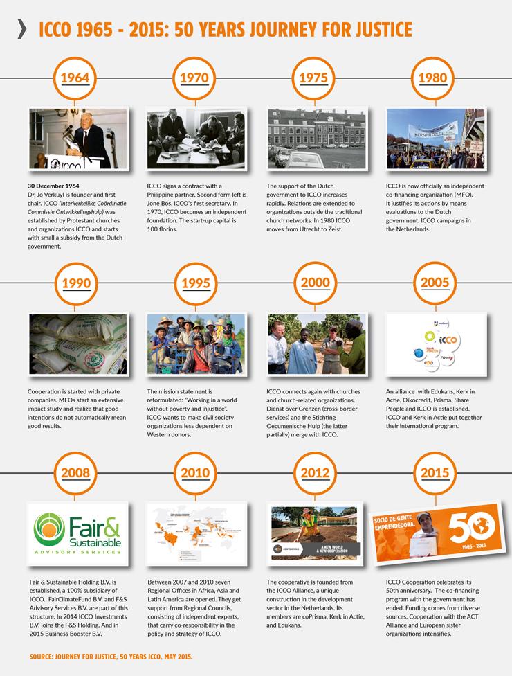 50 jaar tijdlijn ICCO