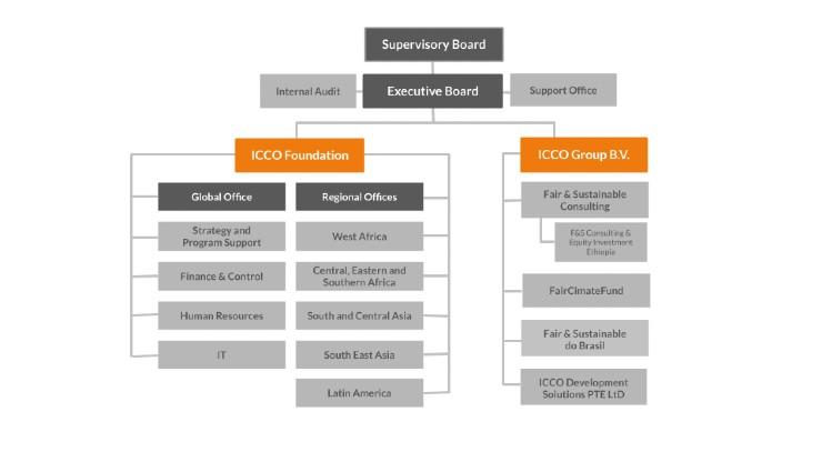 Organogram ICCO 2020